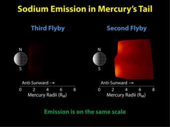 Mercury Flyby 3 Reveals a Highly Diminished Sodium Tail