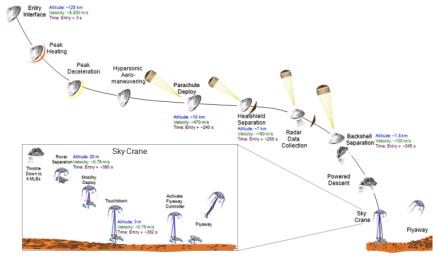 This graphic portrays the sequence of key events in August 2012 from the time the NASA's Mars Science Laboratory spacecraft, with its rover Curiosity, enters the Martian atmosphere to a moment after it touches down on the surface.