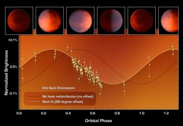 This graph of data from NASA's Spitzer Space Telescope shows how astronomers located a hot spot on a distant gas planet named upsilon Andromedae b. Termed an exoplanet, it orbits a star beyond our sun, and whips around very closely to its star.