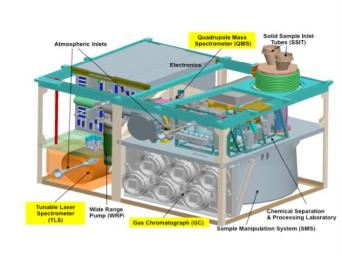 This schematic illustration for NASA's Mars Science Laboratory's Sample Analysis at Mars (SAM) instrument shows major components of the microwave-oven-size instrument, which will examine samples of Martian rocks, soil and atmosphere.