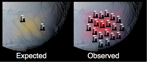 This graphic, using data from NASA's Cassini spacecraft, shows how the south polar terrain of Saturn's moon Enceladus emits much more power than scientists had originally predicted.