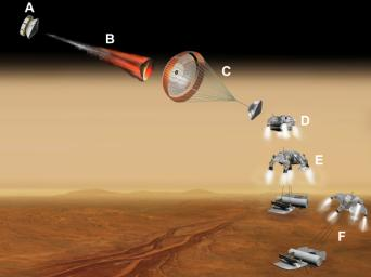 This artist's concept of a proposed NASA and European Space Agency collaboration on proposals for a Mars sample return mission portrays a series of six steps (A through F) in the spacecraft's landing on Mars.