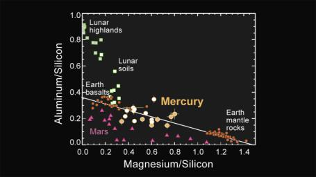Major-element Composition of Mercury Surface Materials