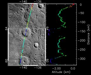 Taking the Measure of Impact Craters on Mercury