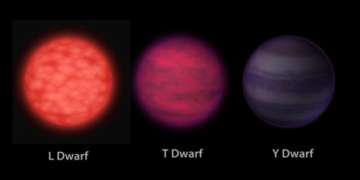 This artist's conception based on data from NASA's Wide-field Infrared Survey Explorer illustrates what brown dwarfs of different types might look like to a hypothetical interstellar traveler who has flown a spaceship to each one.