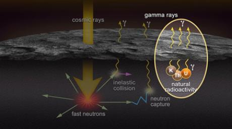 Gamma Rays for You and Me
