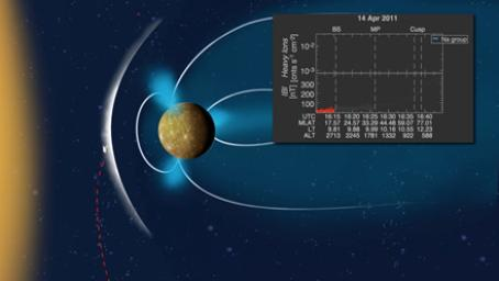 The Distribution of Planetary Ions near Mercury