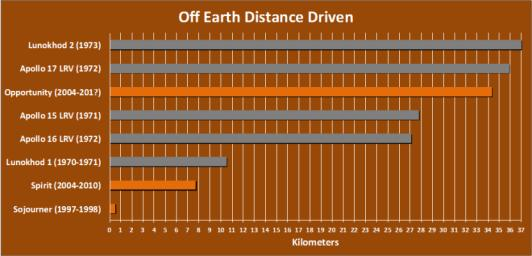 The total distance driven on Mars by NASA's Mars Exploration Rover, 34.36 kilometers by early December 2011, is approaching the record total for off-Earth driving, held by the robotic Lunokhod 2 rover operated on Earth's moon by the Soviet Union in 1973.