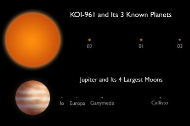 This artist's conception compares the KOI-961 planetary system to Jupiter and the largest four of its many moons. The KOI-961 planetary system hosts the three smallest planets known to orbit a star beyond our sun.