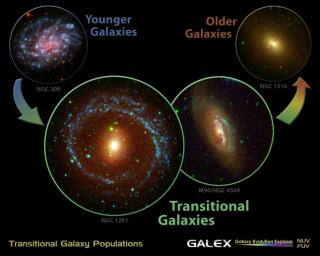 Evidence from NASA's Galaxy Evolution Explorer supports the long-held notion that many galaxies begin life as smaller spirals before transforming into larger, elliptical-shaped galaxies.