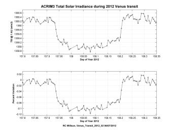 Observations of the total solar irradiance made with the ACRIM3 instrument on NASA's ACRIMSAT satellite on June 5 and 6, 2012, tracked the effect of the transit of Venus, which lasted about six hours.