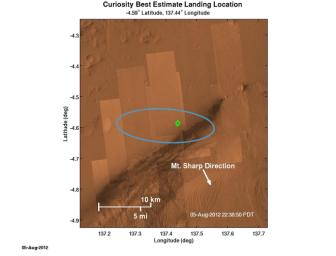 The green diamond shows approximately where NASA's Curiosity rover landed on Mars, a region about 2 kilometers northeast of its target in the center of the estimated landing region (blue ellipse).