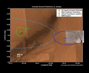The red 'X' marks the spot where NASA's Curiosity rover landed on Mars. This is well within the targeted landing region, called the landing 