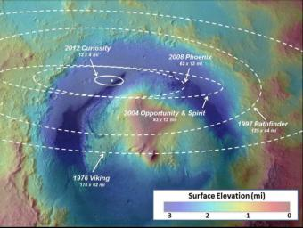 This image illustrates how spacecraft landings on Mars have become more and more precise over the years. Since NASA's first Mars landing of Viking in 1976, the targeted landing regions, or ellipses, have shrunk.