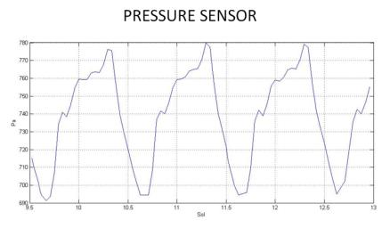 This graph shows readings for atmospheric pressure at the landing site of NASA's Curiosity rover. The data were obtained by Curiosity's Rover Environmental Monitoring Station from Aug. 15 to Aug. 18, 2012.