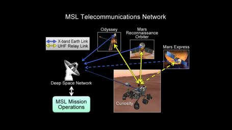 This chart illustrates how NASA's Curiosity rover talks to Earth. While the rover can send direct messages, it communicates more efficiently with the help of spacecraft in orbit, including NASA's Odyssey and MRO, and European Space Agency's Mars Express.