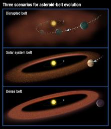 This illustration shows three possible scenarios for the evolution of asteroid belts. At the top, a Jupiter-size planet migrates through the asteroid belt, scattering material and inhibiting the formation of life on planets.
