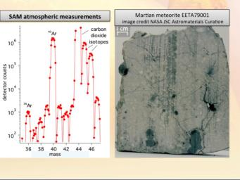 New results from the Sample Analysis at Mars, or SAM, instrument on NASA's Curiosity rover detected about 2,000 times as much argon-40 as argon-36, which weighs less, confirming the connection between Mars and Martian meteorites found on Earth.