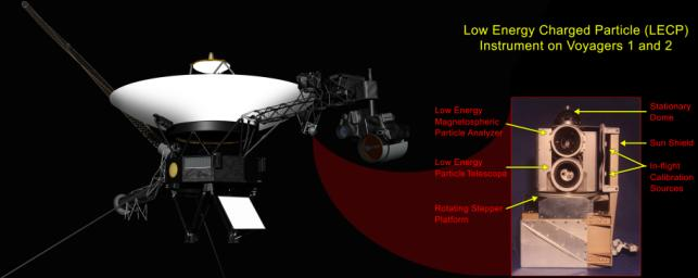 This graphic shows the NASA's Voyager 1 spacecraft and the location of its low-energy charged particle instrument. A labeled close-up of the low-energy charged particle instrument appears as the inset image.