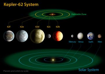 This diagram compares the planets of the inner solar system to Kepler-62, a five-planet system about 1,200 light-years from Earth in the constellation Lyra. At seven billion years old, the star is somewhat older than the sun.