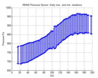 This graph shows about one-fourth of a Martian year's pattern atmospheric pressure at the surface of Mars, as measured by the Rover Environmental Monitoring Station on NASA's Curiosity rover.