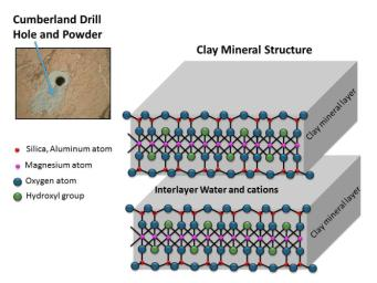 This schematic shows the atomic structure of the smallest units that make up the layers and interlayer region of clay minerals. This structure is similar to the clay mineral in drilled rock powder collected by NASA's Curiosity Mars rover.