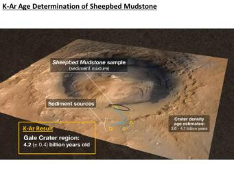 A rock in the Sheepbed mudstone deposit in the Yellowknife Bay area inside Gale Crater is the first rock on Mars ever to be dated by laboratory analysis of its ingredients.