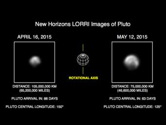 This image of Pluto is part of series of New Horizons Long Range Reconnaissance Imager (LORRI) photos taken May 8-12, 2015; the image at left shows LORRI's view of Pluto just one month earlier.
