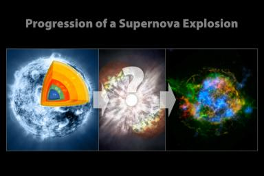 A massive star (left), which has created elements as heavy as iron in its interior, blows up in a tremendous explosion (middle), scattering its outer layers in a structure called a supernova remnant (right).