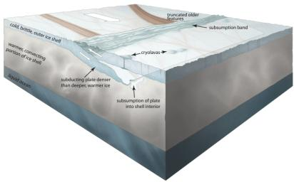 Scientists have found evidence of plate tectonics on Jupiter's moon Europa. This conceptual illustration of the subduction process.