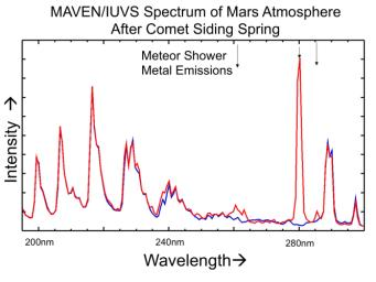 The places where the red line on this graph extends higher than the blue line show detection of metals added to the Martian atmosphere from dust particles released by a passing comet on Oct. 19, 2014. The graphed data are from NASA's MAVEN spacecraft.