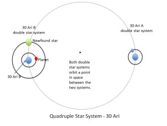 The four stars and one planet of the 30 Ari system are illustrated in this diagram. This quadruple star system consists of two pairs of stars: 30 Ari B and 30 Ari A.