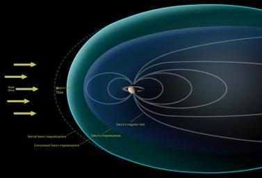 This diagram depicts conditions observed by NASA's Cassini spacecraft during a flyby in Dec. 2013, when Saturn's magnetosphere was highly compressed, exposing Titan to the full force of the solar wind.