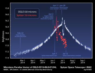 This plot shows data obtained from NASA's Spitzer Space Telescope, and the Optical Gravitational Lensing Experiment telescope located in Chile, during a 'microlensing' event.