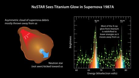 NASA's NuSTAR has made the most precise measurements yet of a radioactive element, called titanium-44, in the supernova remnant called 1987A.