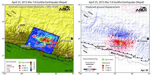 Using a combination of GPS-measured ground motion data, satellite radar data, and seismic observations, scientists have constructed preliminary estimates of how much April 25, 2015, magnitude 7.8 Gorkha earthquake in Nepal moved below Earth's surface.