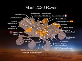 This 2015 diagram shows components of the investigations payload for NASA's Mars 2020 rover mission.