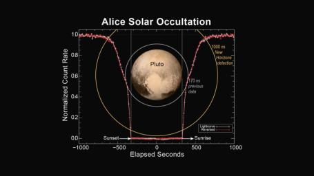 This figure shows how the Alice instrument onboard NASA's New Horizons spacecraft count rate changed over time during the sunset and sunrise observations.