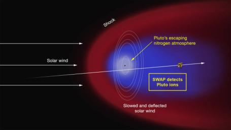 Artist's concept of the interaction of the solar wind (the supersonic outflow of electrically charged particles from the Sun) with Pluto's predominantly nitrogen atmosphere based on NASA's New Horizons' SWAP instrument.