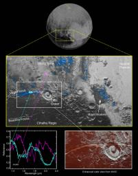NASA's New Horizons spacecraft detected water ice on Pluto's surface, picking up on the ice's near-infrared spectral characteristics in regions informally called Viking Terra, along Virgil Fossa west of Elliot crater, and in Baré Montes.