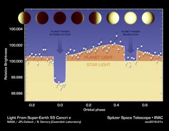 The varying brightness of an exoplanet called 55 Cancri e is shown in this plot of infrared data captured by NASA's Spitzer Space Telescope.