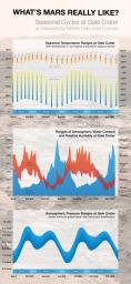By monitoring weather throughout two Martian years since landing in Gale Crater in 2012, NASA's Curiosity Mars rover has documented seasonal patterns such as shown in these graphs of temperature, water-vapor content and air pressure.