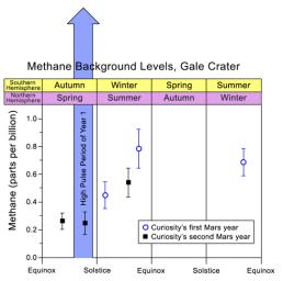 By repeated measurements of the concentration of methane in the atmosphere at Gale Crater, NASA's Curiosity Mars rover has detected long-term variation in background levels below one part per billion.