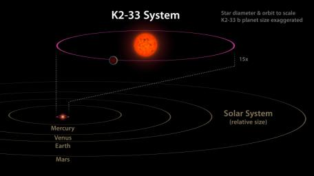 This image shows the K2-33 system, and its planet K2-33b, compared to our own solar system, as discovered by NASA's Kepler Space Telescope.