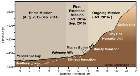 This graphic depicts aspects of the driving distance, elevation, geological units and time intervals of NASA's Curiosity Mars rover mission, as of late 2016.
