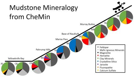 This series of pie charts shows similarities and differences in the mineral compositions of mudstones at 10 sites where NASA's Curiosity Mars rover collected rock-powder samples and analyzed them with the rover's Chemistry and Mineralogy instrument.