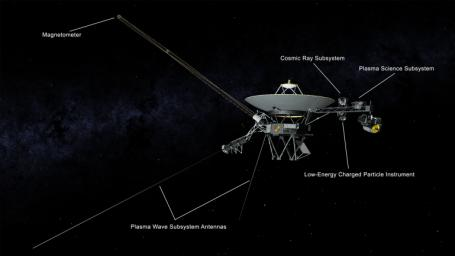 This illustration of NASA's Voyager 2 spacecraft shows the location of the onboard science instruments that are still operating.
