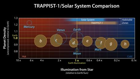 This graph presents measured properties of the seven TRAPPIST-1 exoplanets.