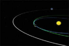Click here for Spacecraft Trajectory animation