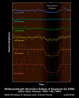 Exoplanet Light Plot for PIA13054